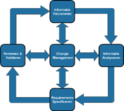Requirements Engineering FoundationsRequirements Engineering - Requirements engineering